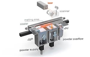 Concept Laser LaserCusing process