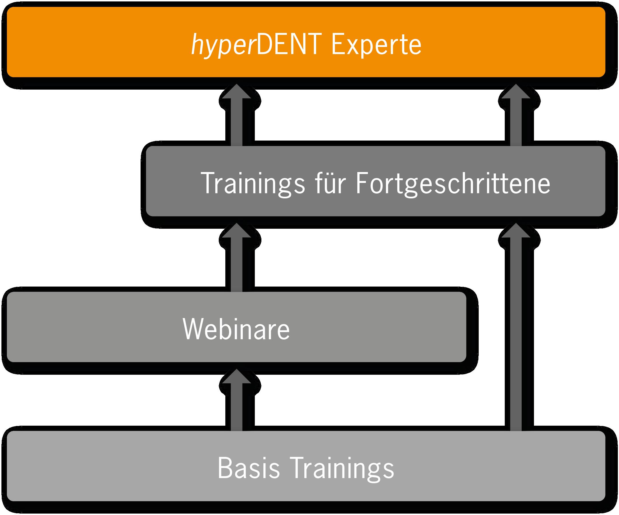 hyperDENT trainings diagram DE
